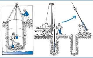 Как пробурить скважину: последовательность действий